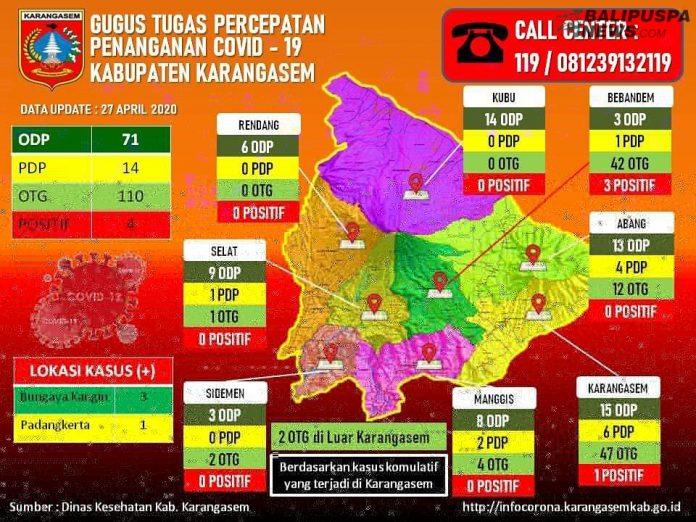 Updated perkembangan covid 19 di kecamatan Karangasem
