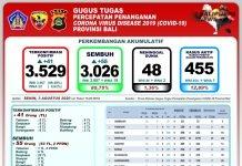 Perkembangan Akumulatif Covid-19 di Bali Senin (3/8).