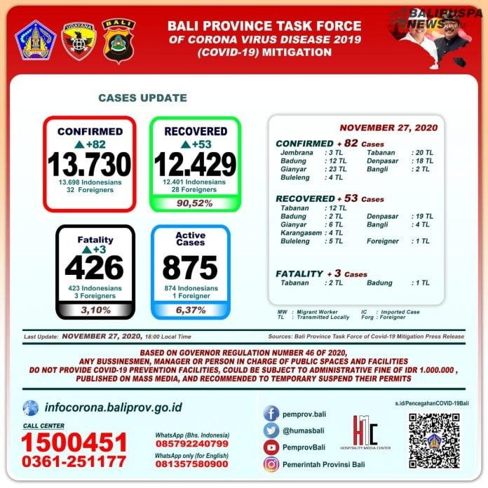Perkembangan Kumulatif Covid-19 di Bali, Jumat (27/11)